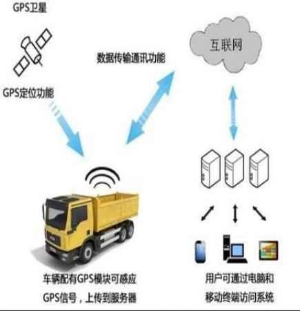 河南工程车辆区域限速管理系统设计